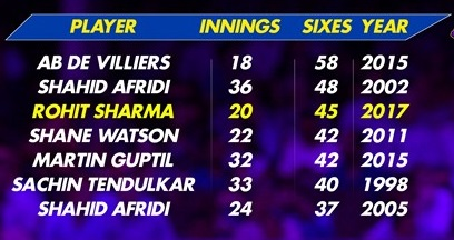 Most-ODI-sixes-in-a-calendar-year